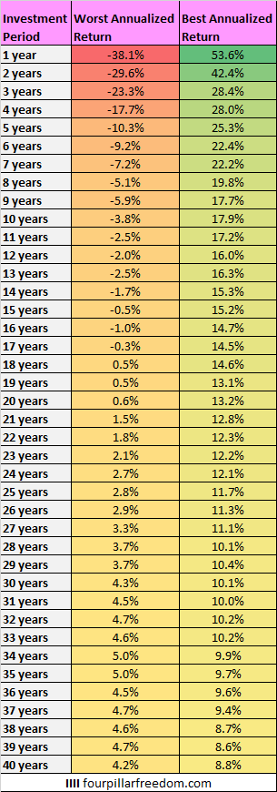 Best and worst investment periods in history