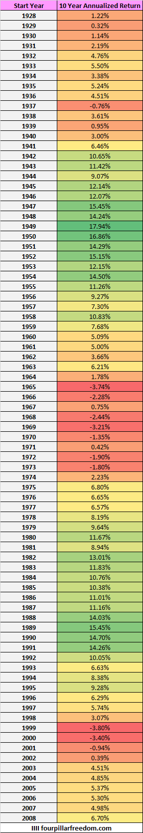 S&P 500 annualized 10-year returns