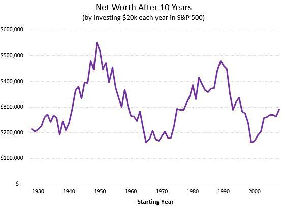 S&P 500 historical returns
