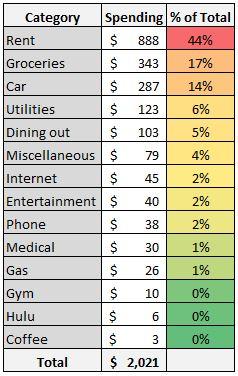 January 2019 expenses