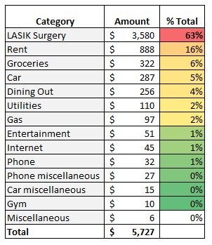 Total expenses for March 2019