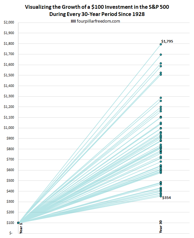 The growth of $100 during every 30-year period in the S&P 500