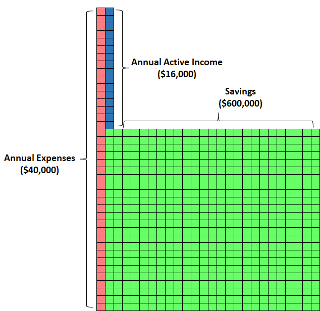 The impact of active income