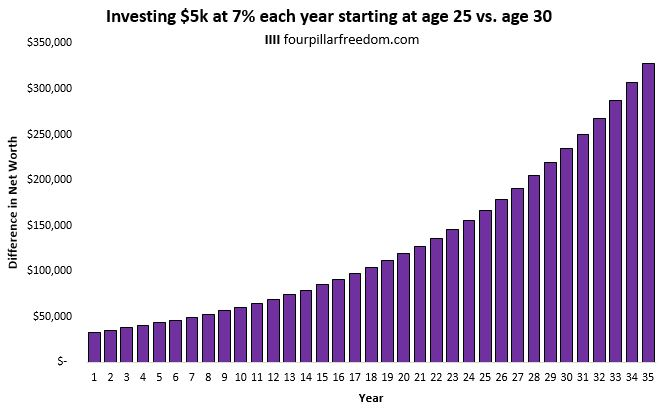 Investment differences based on age