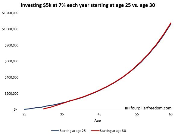 A chart displaying investment returns