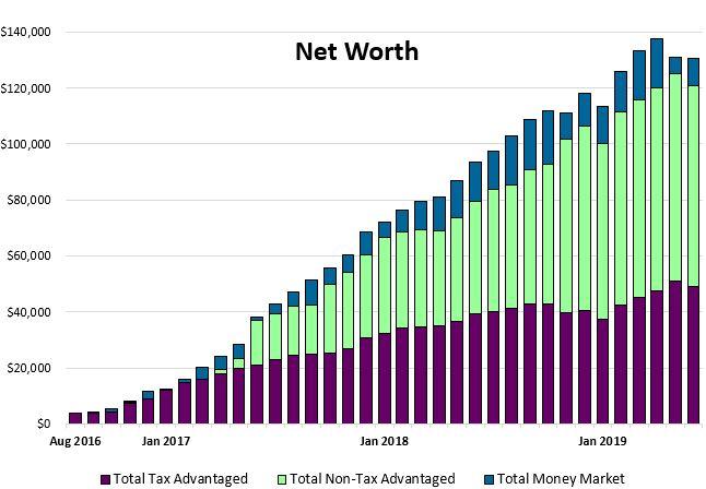 Net worth update June 2019