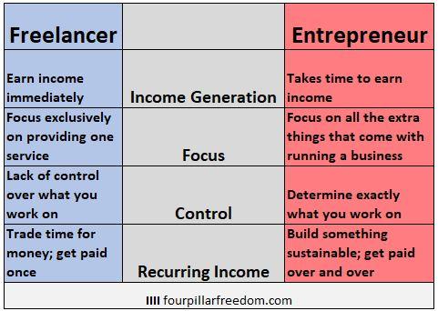 Freelancing vs. Entrepreneurship
