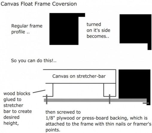 cavas-float-conversion