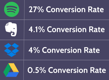 AVG Conversion Rate2