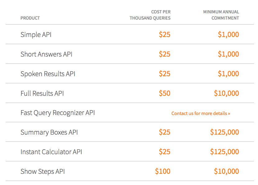 Wolfram Alpha API