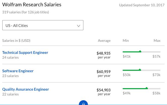 Wolfram Alpha salary