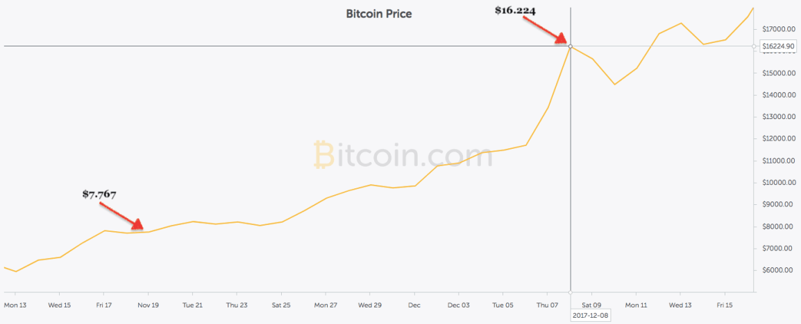 bitcoin-price-increase