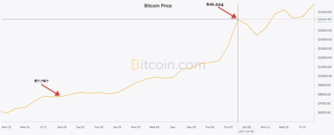 bitcoin-price-increase