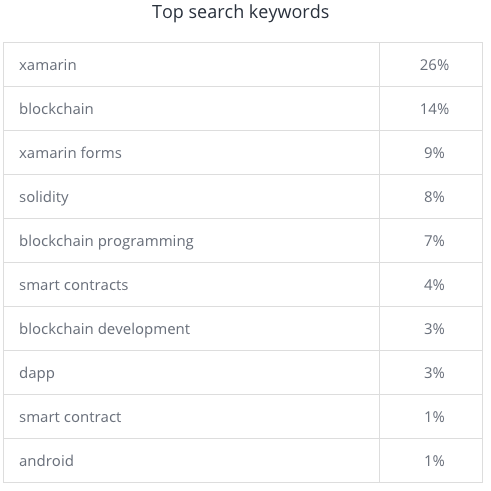top-searched-keyword