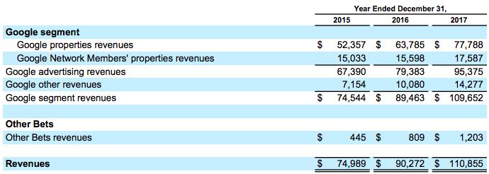 google-sales-breakdown