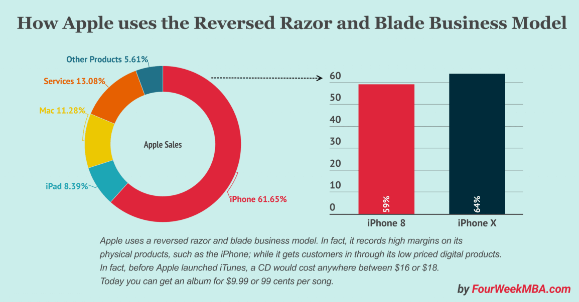 amazon-razor-blade-business-model