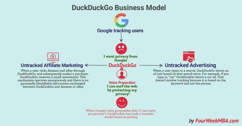 duckduckgos-business-model