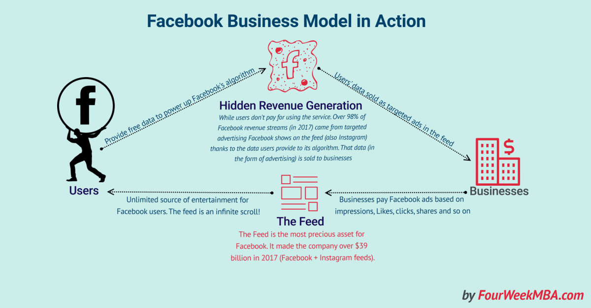How Does Facebook Make Money? Facebook Business Model In A Nutshell