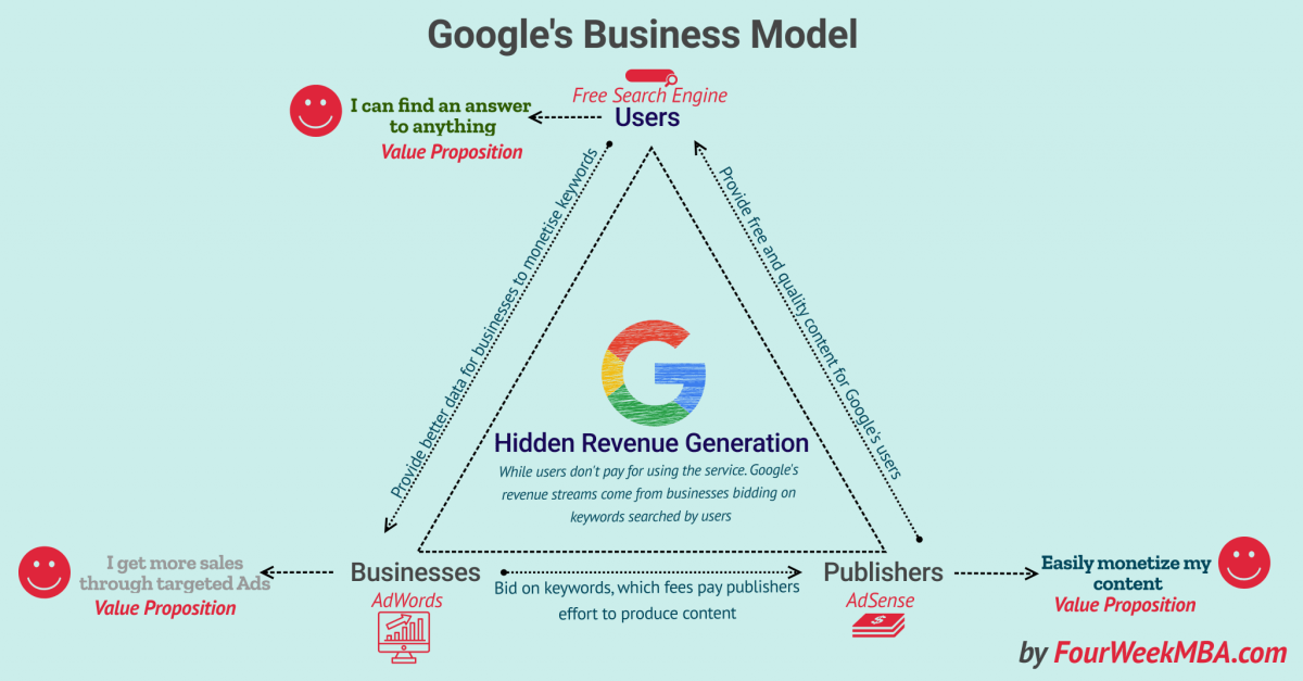 What Is a Hidden Revenue Business Model? Google's Business Model Explained