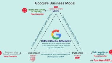 How Does Google Make Money? | FourWeekMBA