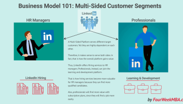 Social Selling: How to Use LinkedIn For Business - FourWeekMBA