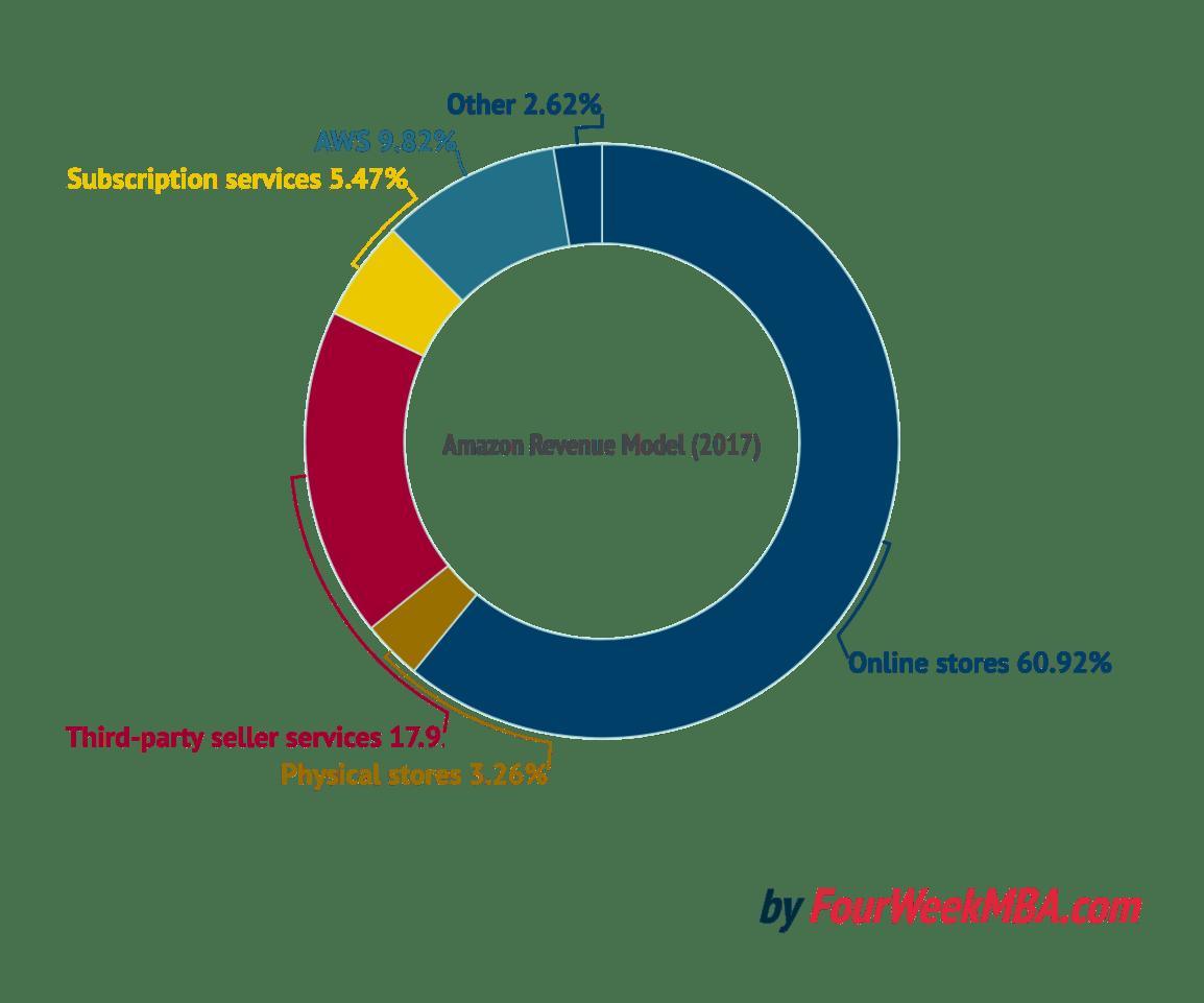 amazon-business-model (2)