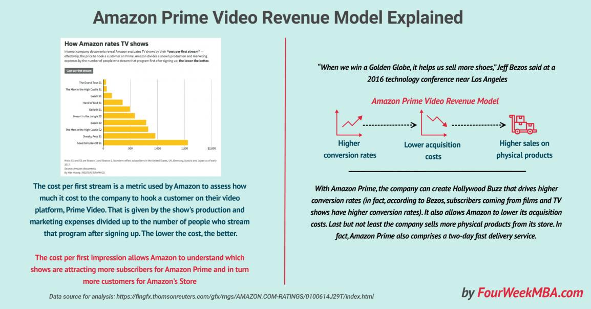 amazon-prime-video-revenue-model-explained
