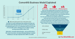 How Does ConvertKit Make Money? CovertKit Business Development Model Explained