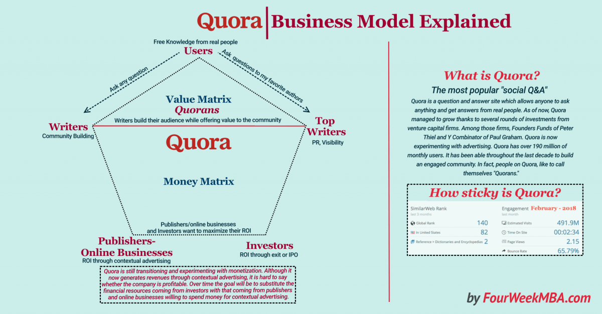 How Does Quora Make Money? Quora Business Model Explained