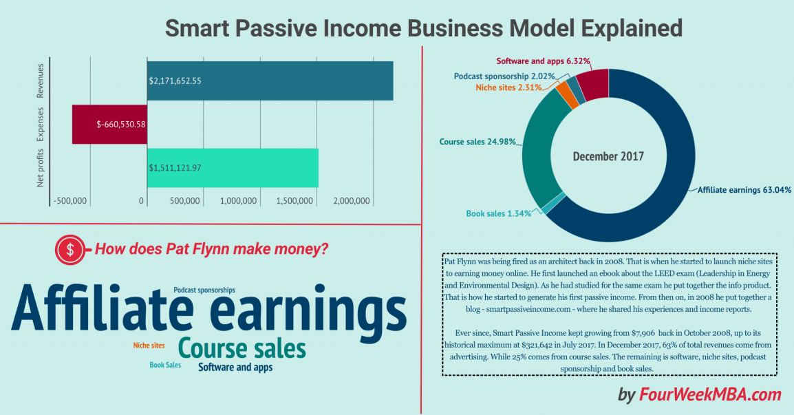 smart-passive-income-business-vs-traditional-business