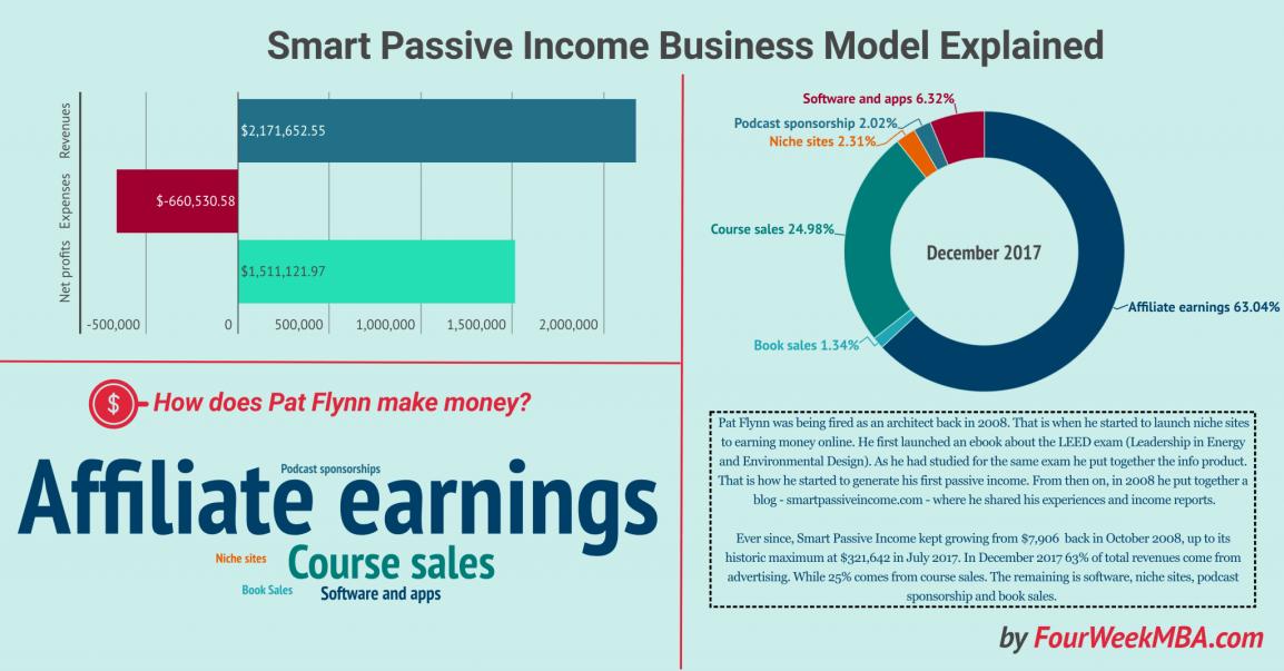 smart-passive-income-business-vs-traditional-business