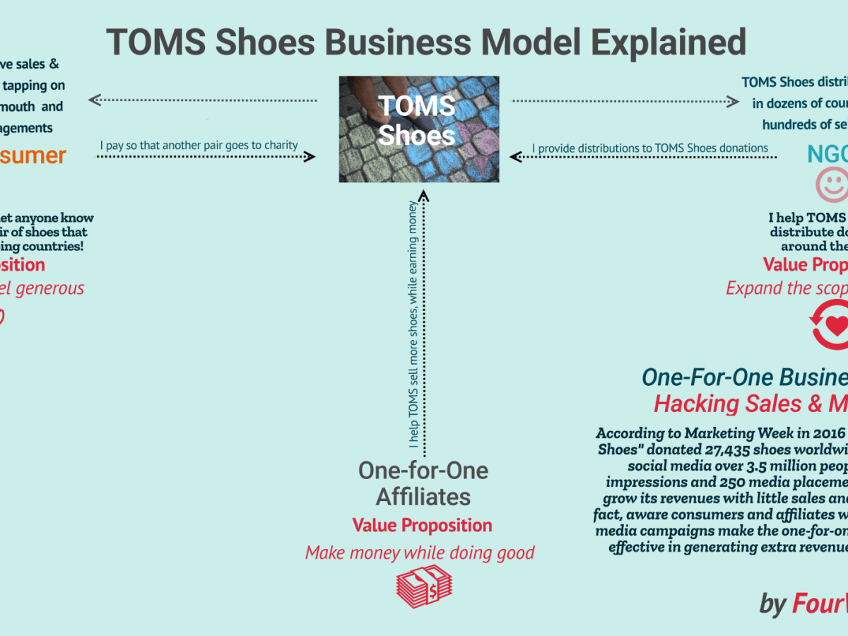 4eb448ab3 How Does TOMS Shoes Make Money  The One-For-One Business Model Explained -  FourWeekMBA