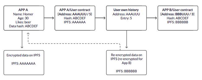 dock.io-data-encryption