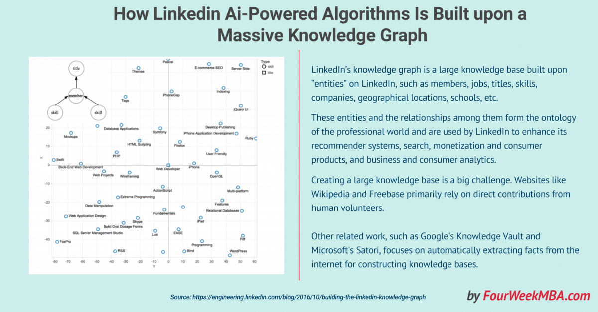 How Linkedin AI-Powered Algorithm Is Built Upon a Massive Knowledge Graph