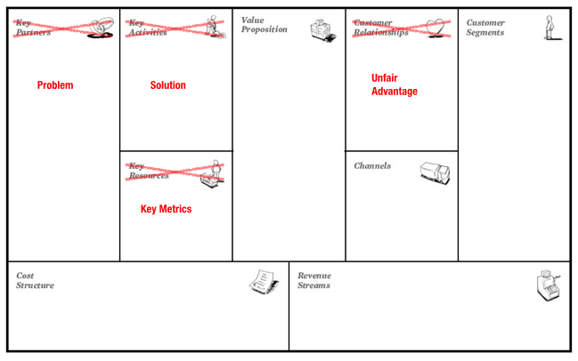 lean-startup-canvas-vs-business-model-canvas