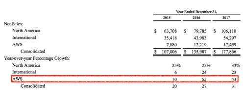 amazon-aws-growth-percentage