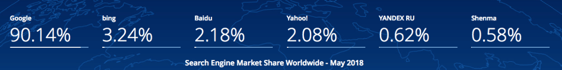 google-search-market-share