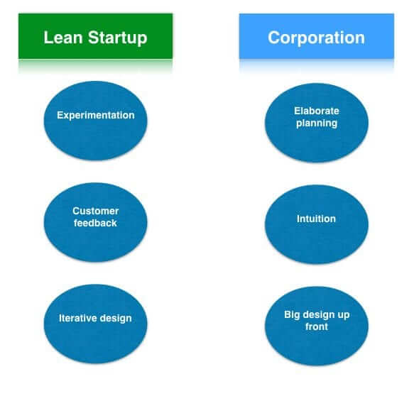 lean-startup-vs-corporation