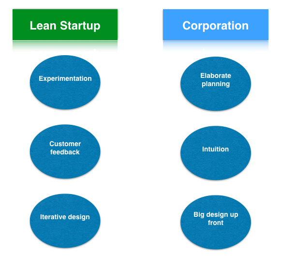 lean-startup-vs-corporation