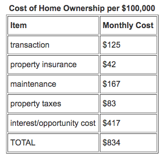 cost-of-ownership-home