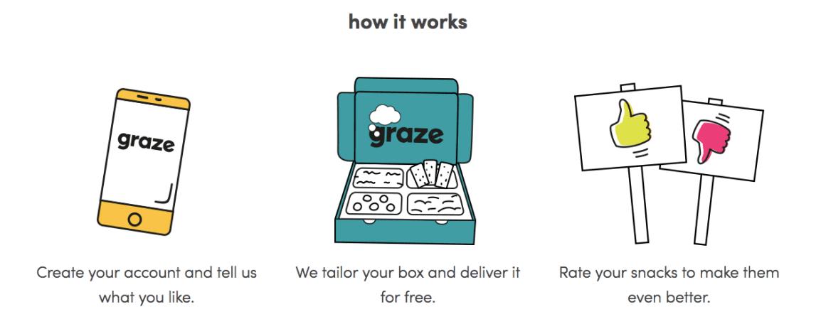 graze-business-model