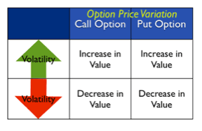 option-price-variation