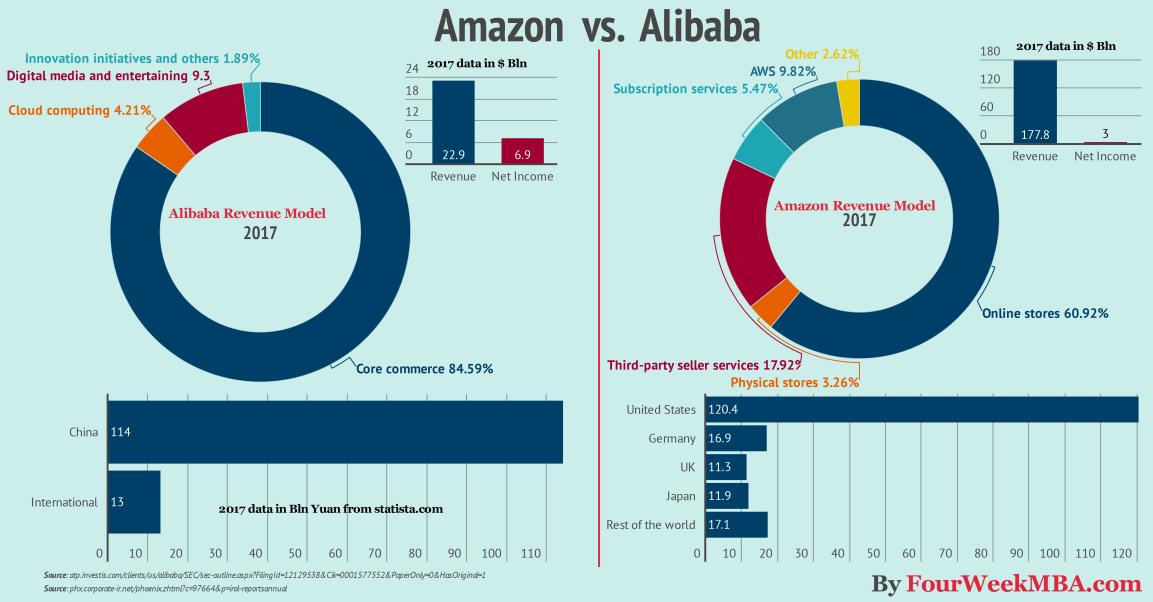 amazon-vs-alibaba