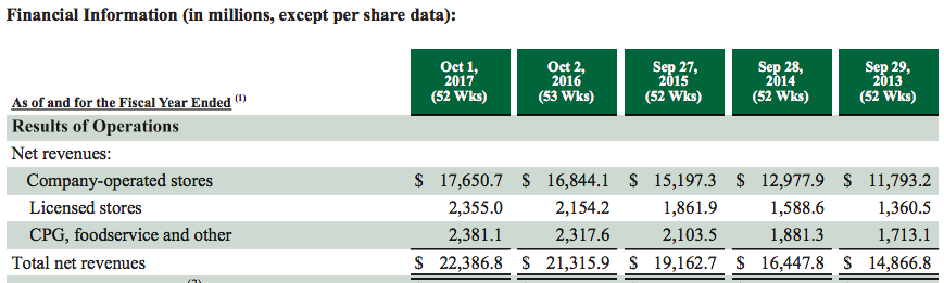 starbucks-net-sales