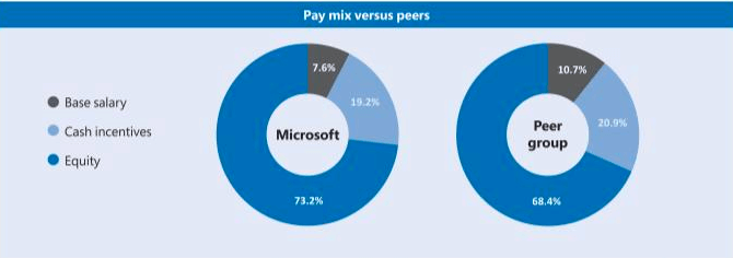 microsoft-pay-mix-comparison