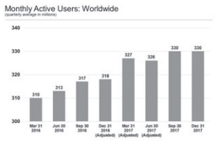 twitter-monthly-active-users-worldwide