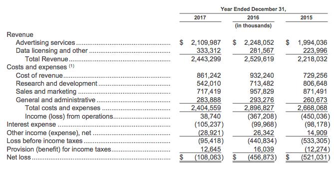 revenues-breakdown-twitter