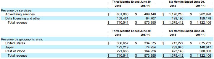 revenues-breakdown-2018