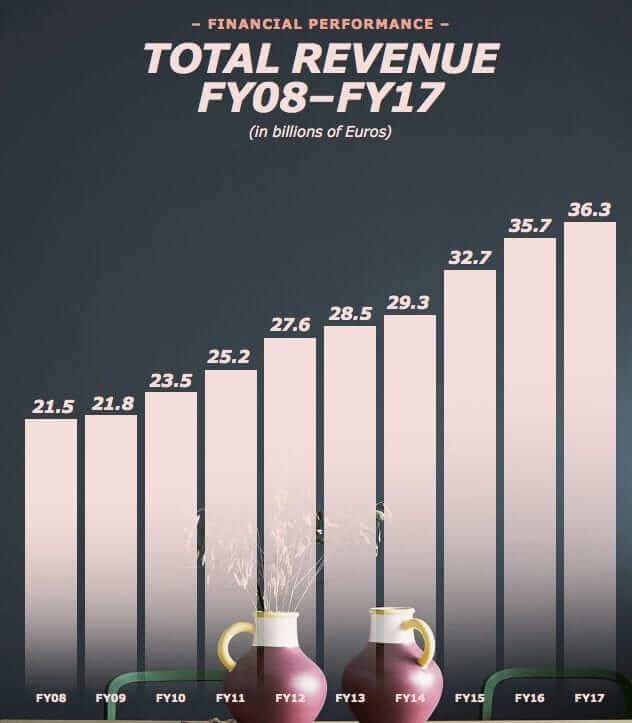 ikea-revenue-growth-2008-2017