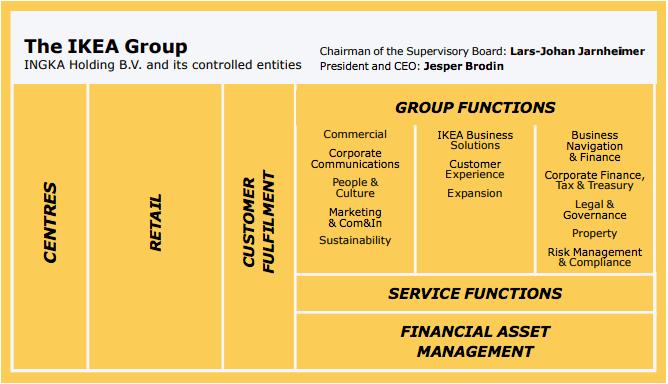 ikea-organization-chart